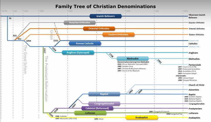 Denominational family tree