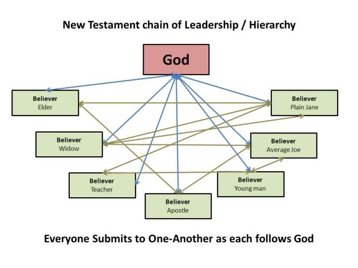 New Testament Chain of Leadership