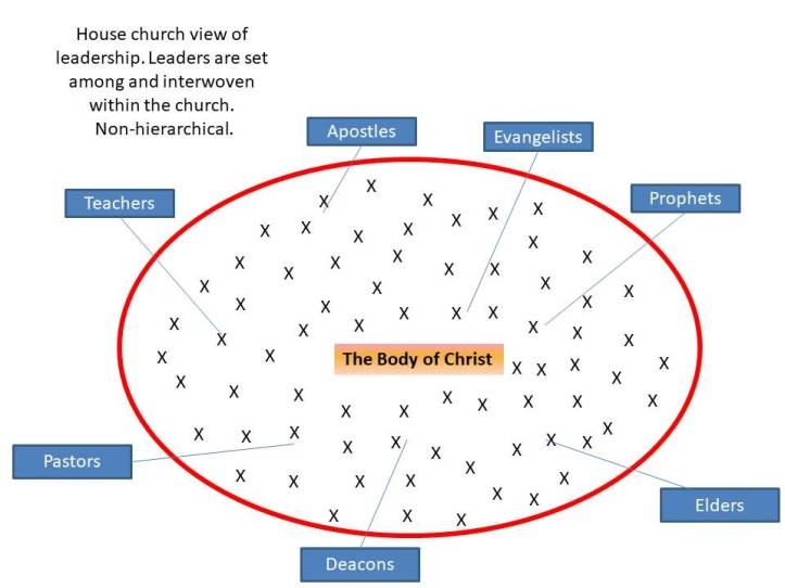 Jesus's Leadership AMONG the body